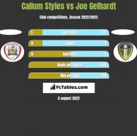 Callum Styles vs Joe Gelhardt h2h player stats