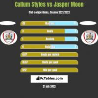 Callum Styles vs Jasper Moon h2h player stats