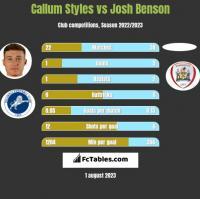 Callum Styles vs Josh Benson h2h player stats