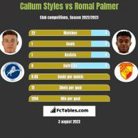 Callum Styles vs Romal Palmer h2h player stats