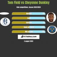 Tom Field vs Cheyenne Dunkley h2h player stats