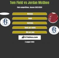 Tom Field vs Jordan McGhee h2h player stats