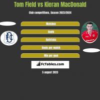 Tom Field vs Kieran MacDonald h2h player stats