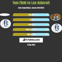 Tom Field vs Lee Ashcroft h2h player stats
