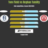 Tom Field vs Reghan Tumilty h2h player stats