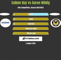 Callum Guy vs Aaron Wildig h2h player stats