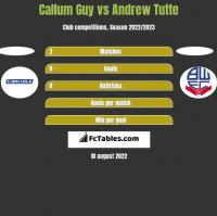 Callum Guy vs Andrew Tutte h2h player stats