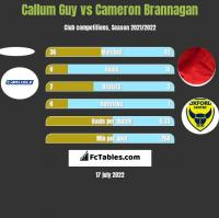 Callum Guy vs Cameron Brannagan h2h player stats