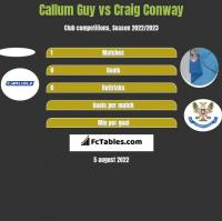 Callum Guy vs Craig Conway h2h player stats