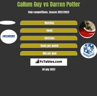 Callum Guy vs Darren Potter h2h player stats