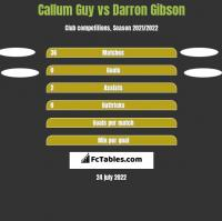 Callum Guy vs Darron Gibson h2h player stats