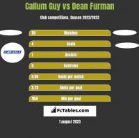 Callum Guy vs Dean Furman h2h player stats