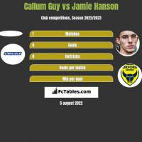 Callum Guy vs Jamie Hanson h2h player stats