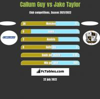 Callum Guy vs Jake Taylor h2h player stats