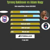 Tyreeq Bakinson vs Adam Nagy h2h player stats
