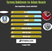 Tyreeq Bakinson vs Adam Reach h2h player stats