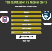 Tyreeq Bakinson vs Andrew Crofts h2h player stats