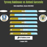 Tyreeq Bakinson vs Antoni Sarcevic h2h player stats