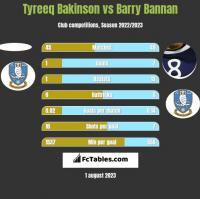 Tyreeq Bakinson vs Barry Bannan h2h player stats