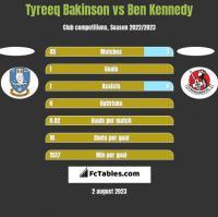 Tyreeq Bakinson vs Ben Kennedy h2h player stats