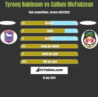 Tyreeq Bakinson vs Callum McFadzean h2h player stats