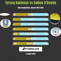 Tyreeq Bakinson vs Callum O'Dowda h2h player stats