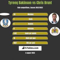 Tyreeq Bakinson vs Chris Brunt h2h player stats