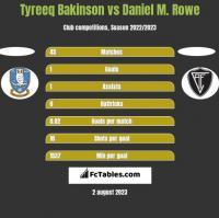 Tyreeq Bakinson vs Daniel M. Rowe h2h player stats