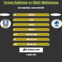 Tyreeq Bakinson vs Elliott Whitehouse h2h player stats