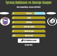 Tyreeq Bakinson vs George Cooper h2h player stats