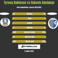 Tyreeq Bakinson vs Hakeeb Adelakun h2h player stats