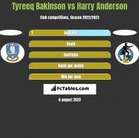 Tyreeq Bakinson vs Harry Anderson h2h player stats