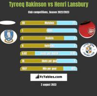 Tyreeq Bakinson vs Henri Lansbury h2h player stats