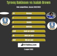 Tyreeq Bakinson vs Isaiah Brown h2h player stats
