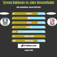 Tyreeq Bakinson vs Jake Hessenthaler h2h player stats