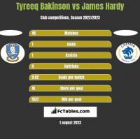 Tyreeq Bakinson vs James Hardy h2h player stats