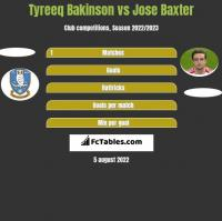 Tyreeq Bakinson vs Jose Baxter h2h player stats