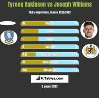 Tyreeq Bakinson vs Joseph Williams h2h player stats