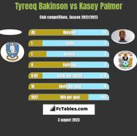 Tyreeq Bakinson vs Kasey Palmer h2h player stats