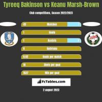 Tyreeq Bakinson vs Keanu Marsh-Brown h2h player stats