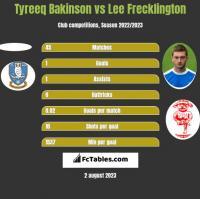 Tyreeq Bakinson vs Lee Frecklington h2h player stats