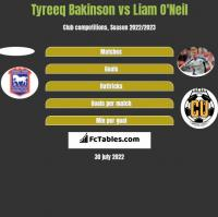 Tyreeq Bakinson vs Liam O'Neil h2h player stats