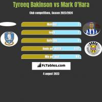 Tyreeq Bakinson vs Mark O'Hara h2h player stats