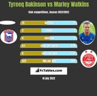 Tyreeq Bakinson vs Marley Watkins h2h player stats