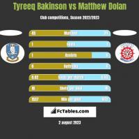 Tyreeq Bakinson vs Matthew Dolan h2h player stats