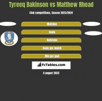Tyreeq Bakinson vs Matthew Rhead h2h player stats