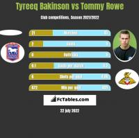 Tyreeq Bakinson vs Tommy Rowe h2h player stats