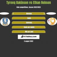 Tyreeq Bakinson vs Ethan Robson h2h player stats