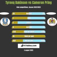 Tyreeq Bakinson vs Cameron Pring h2h player stats