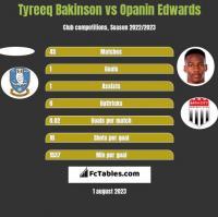 Tyreeq Bakinson vs Opanin Edwards h2h player stats